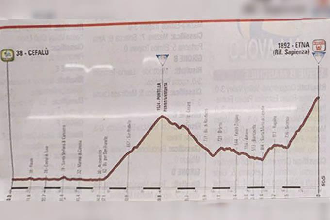 Il Giro d'Italia 100° edizione passerà da Adrano, Biancavilla, Licodia